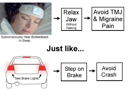 Biofeedback signals you to stop clenching (to prevent pain) like brake lignts signal you to stop your car (to avoid a crash)