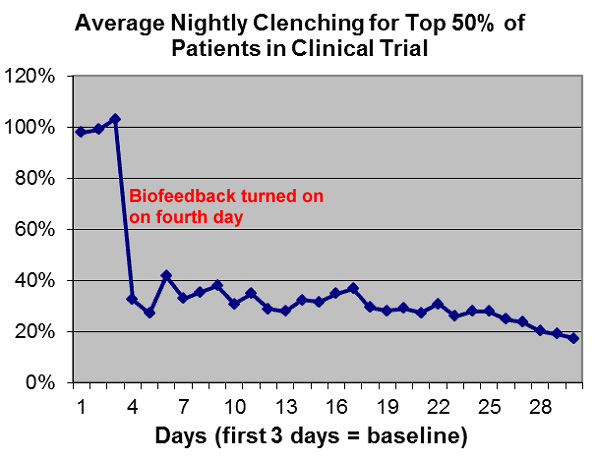 Graph of nightly clenching of top 50% of patients in clinical trial