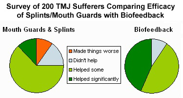 Comparison of efficacy of nighttime biofeedback vs mouth guards  & splints